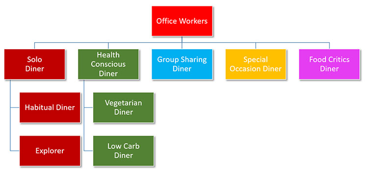 new-restaurant-customers-segmentation-chart-2